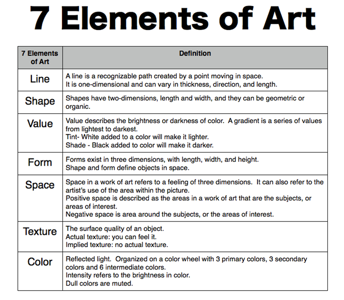 Elements Of Art The Ingredients
